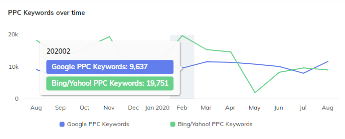 PPC_Keywords_Over_Time.png
