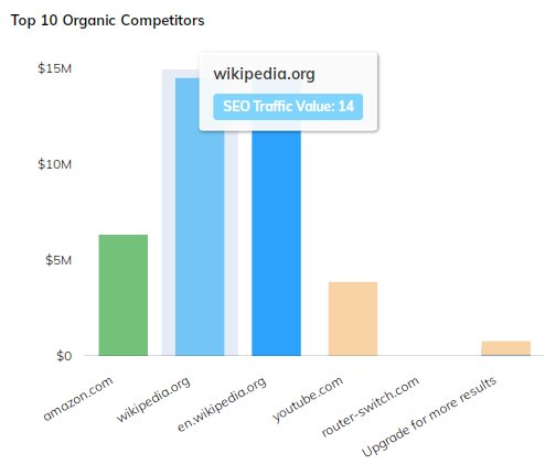 Top_10_Oraganic_Competitor_s_graph_New_UI.png