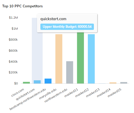 Top_PPC_Competitor_Graph_New_UI.png
